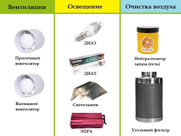 Необходимый минимум оборудования для гроубокса