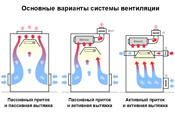 Схемы вентиляции гроубокса