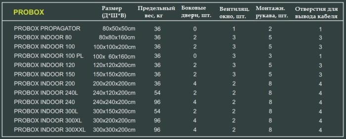Гроутенты PROBOX INDOOR