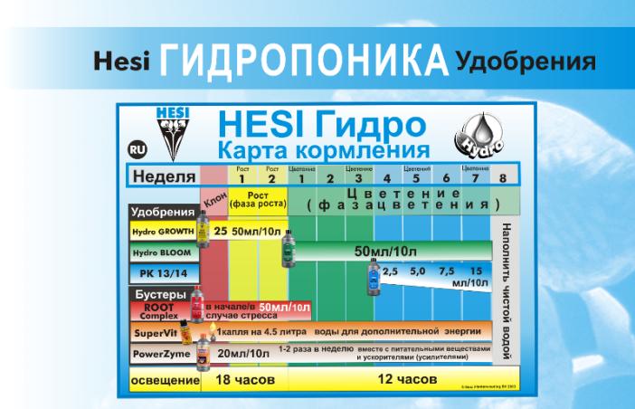 Таблица примнения удобрений Hesi Hydro