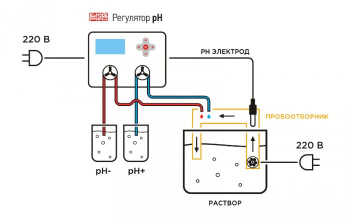 Схема подключения регулятора pH E-Mode PRO